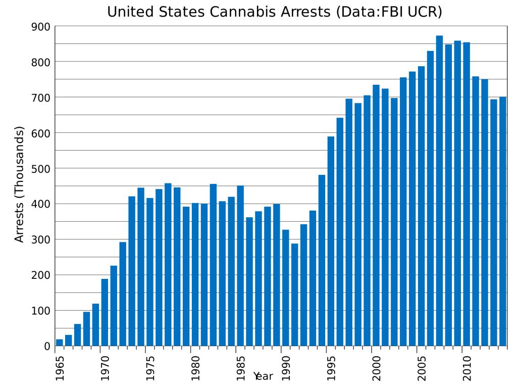 Аресты за коноплю в США